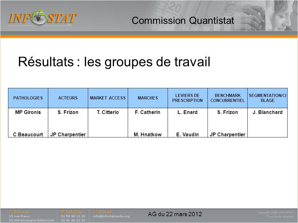 Commission Quantistat Résultats : les groupes de travail AG du 22 mars 2012 PATHOLOGIESACTEURSMARKET ACCESSMARCHES LEVIERS DE PRESCRIPTION BENCHMARK C