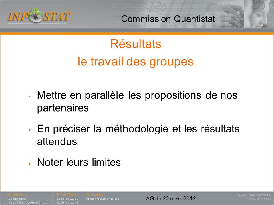 Commission Quantistat Résultats le travail des groupes Mettre en parallèle les propositions de nos partenaires En préciser la méthodologie et les résu