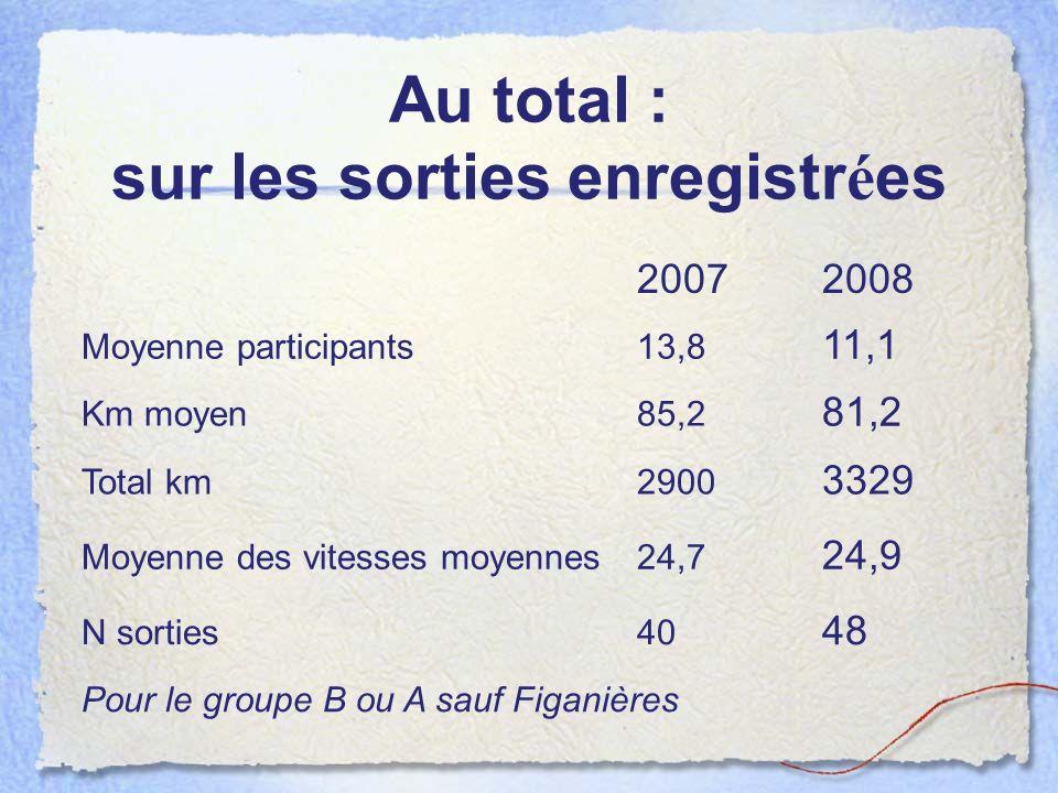 Au total : sur les sorties enregistr é es 20072008 Moyenne participants13,8 11,1 Km moyen85,2 81,2 Total km2900 3329 Moyenne des vitesses moyennes24,7