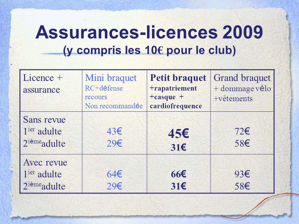Assurances-licences 2009 (y compris les 10 pour le club) Licence + assurance Mini braquet RC+d é fense recours Non recommand é e Petit braquet +rapatr