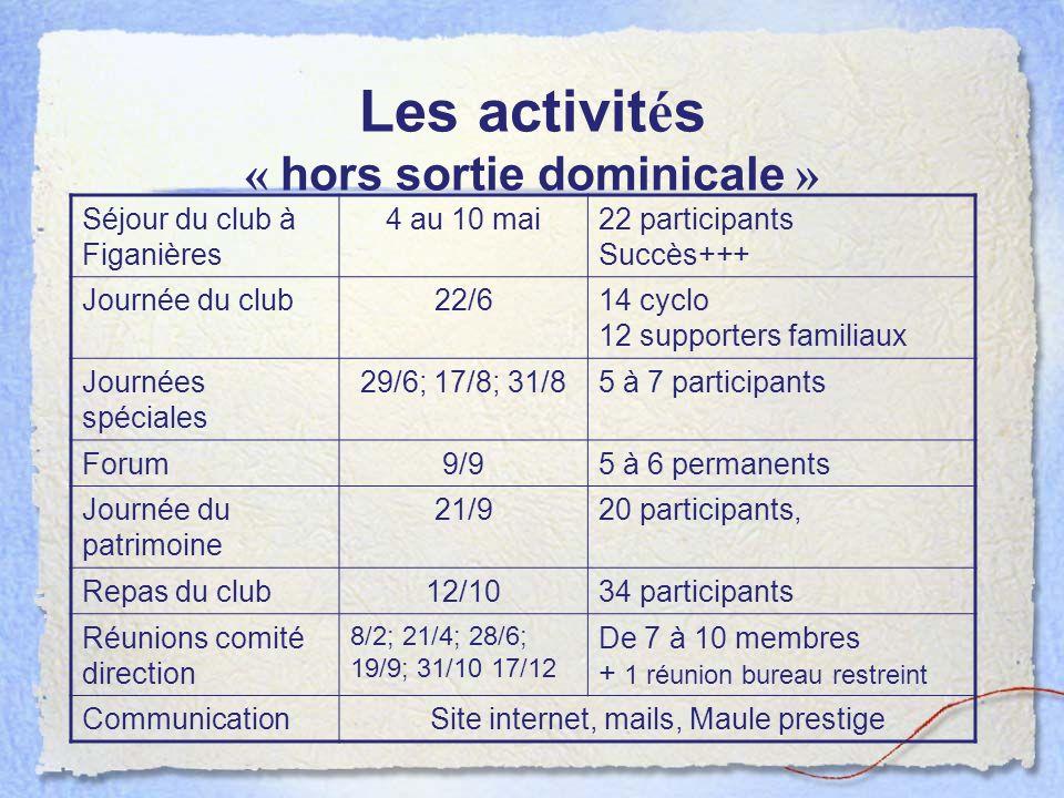 Séjour du club à Figanières 4 au 10 mai22 participants Succès+++ Journée du club22/614 cyclo 12 supporters familiaux Journées spéciales 29/6; 17/8; 31