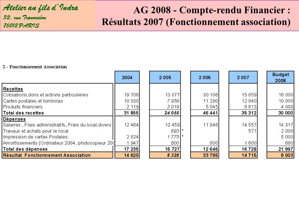 Atelier au fils dIndra 32, rue Traversière 75012 PARIS AG 2008 - Compte-rendu Financier : Résultats 2007 (Fonctionnement association)