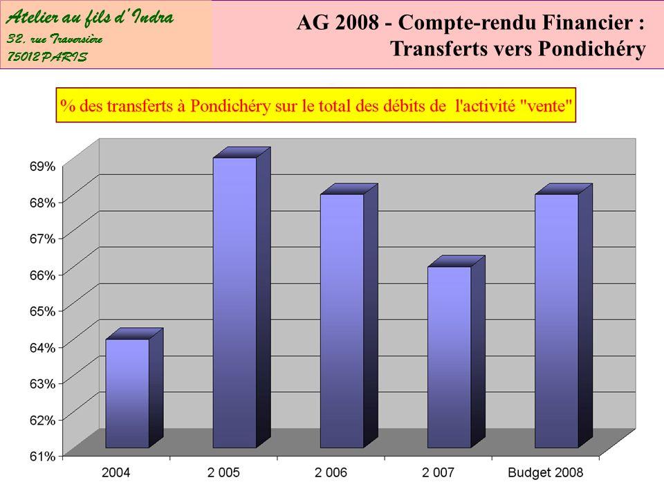 Atelier au fils dIndra 32, rue Traversière 75012 PARIS AG 2008 - Compte-rendu Financier : Transferts vers Pondichéry