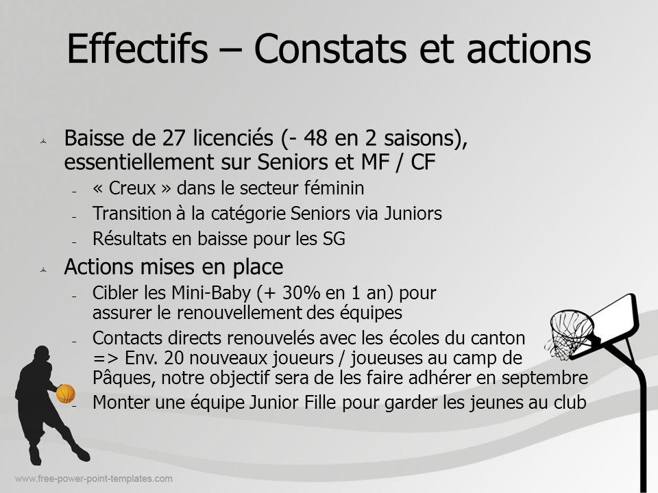 Effectifs – Constats et actions Baisse de 27 licenciés (- 48 en 2 saisons), essentiellement sur Seniors et MF / CF « Creux » dans le secteur féminin T