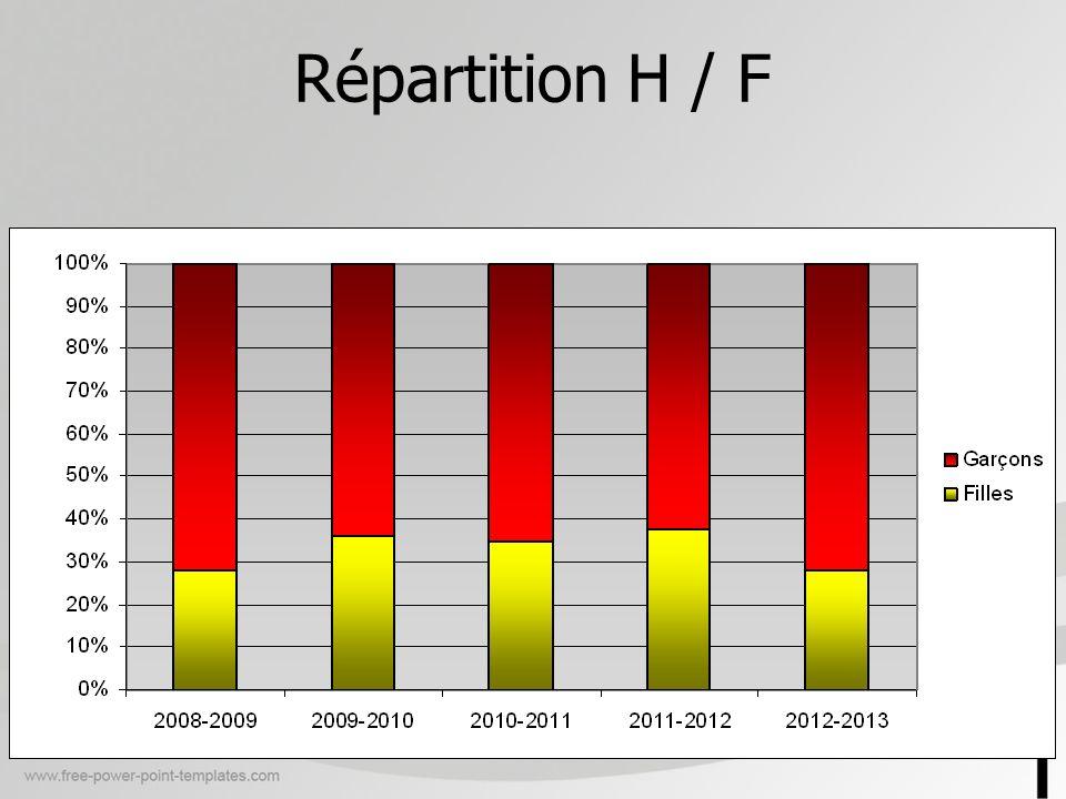 Répartition H / F