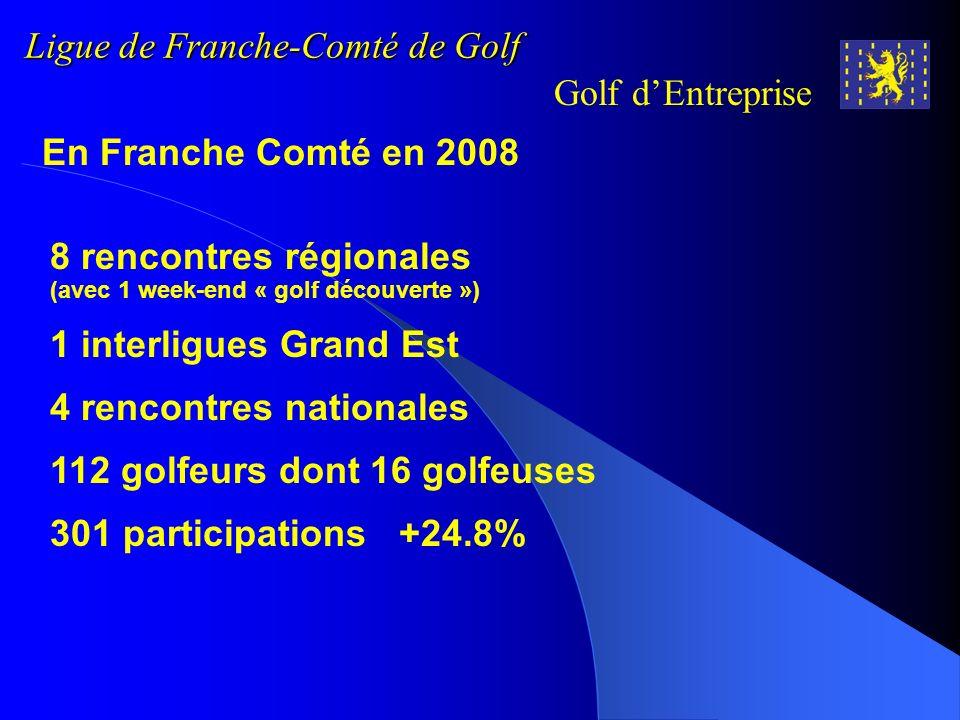 Ligue de Franche-Comté de Golf Golf dEntreprise Saison 2008 Samedi 28 mars au dimanche 30 mars Championnat Fédéral au golf de Fontcaude (34) Franche-Comté Lyliane Valcin (2fopen-js25) 9ième en indiv Gérard Pinard (Ascap) Stéphane Féral (2fopen-js25) Stéphane Jeanneret (2fopen-js25) Jean-Michel Caty (Csa 19Rg) 5ème net Indiv Franche-Comté : 3ème en Net 15eme en Brut sur 18 ligues Champion de France 2008 : Languedoc –Roussillon