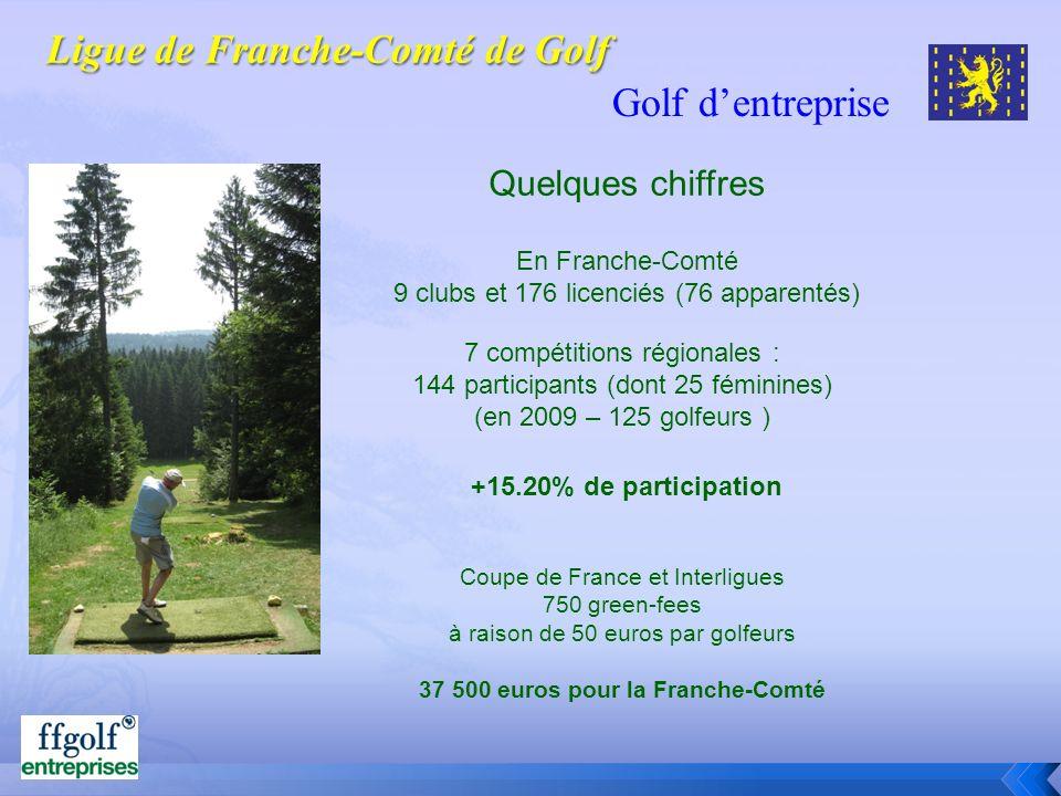 Golf dentreprise Quelques chiffres En Franche-Comté 9 clubs et 176 licenciés (76 apparentés) 7 compétitions régionales : 144 participants (dont 25 fém
