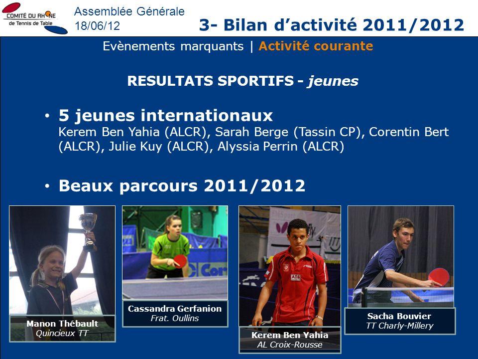 Assemblée Générale 18/06/12 3- Bilan dactivité 2011/2012 Evènements marquants | Activité courante 5 jeunes internationaux Kerem Ben Yahia (ALCR), Sara