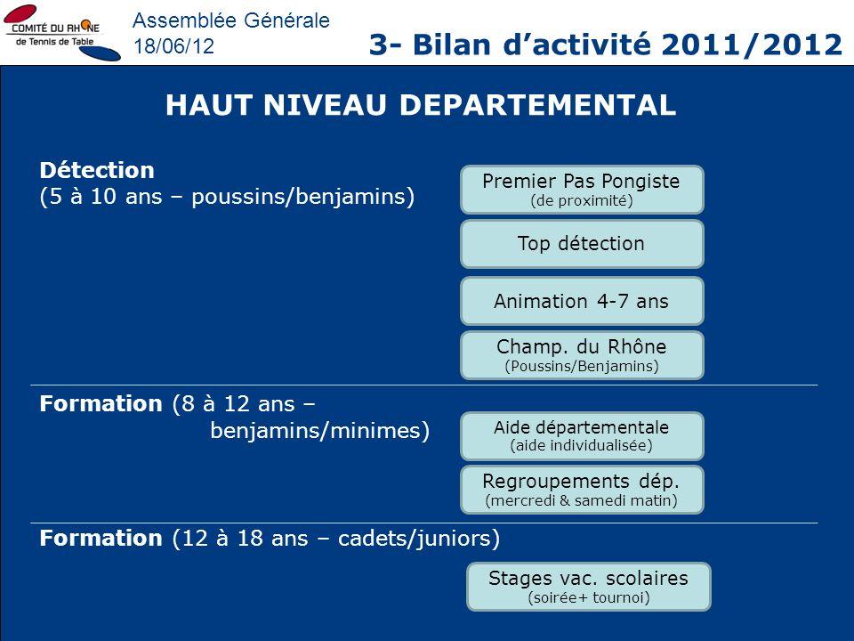 Assemblée Générale 18/06/12 3- Bilan dactivité 2011/2012 HAUT NIVEAU DEPARTEMENTAL Détection (5 à 10 ans – poussins/benjamins) Formation (8 à 12 ans –