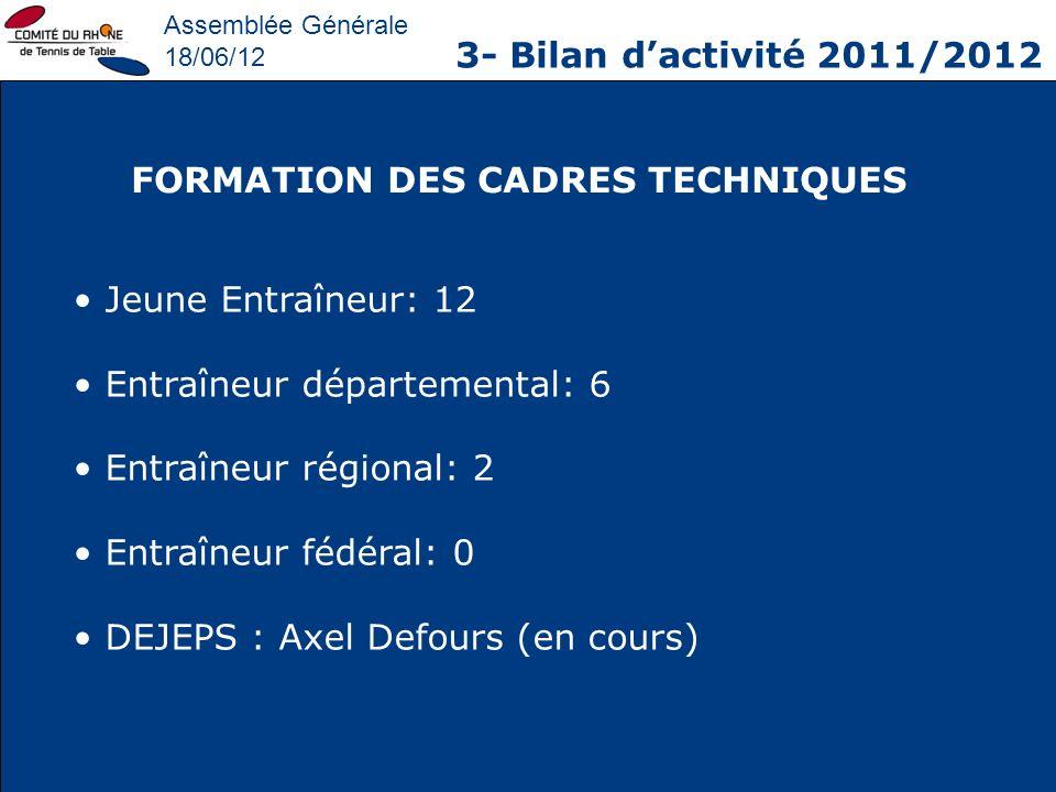 Assemblée Générale 18/06/12 3- Bilan dactivité 2011/2012 FORMATION DES CADRES TECHNIQUES Jeune Entraîneur: 12 Entraîneur départemental: 6 Entraîneur r