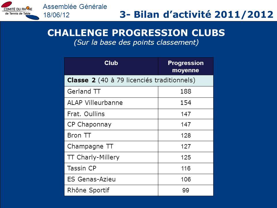 Assemblée Générale 18/06/12 3- Bilan dactivité 2011/2012 CHALLENGE PROGRESSION CLUBS (Sur la base des points classement) ClubProgression moyenne Class