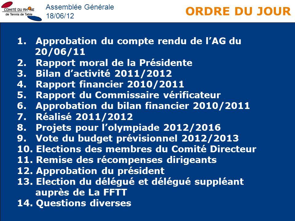 ORDRE DU JOUR Assemblée Générale 18/06/12 1. Approbation du compte rendu de lAG du 20/06/11 2. Rapport moral de la Présidente 3. Bilan dactivité 2011/