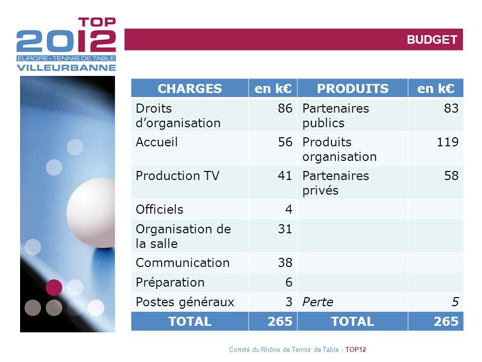 Implication des clubs de la régionBUDGET Comité du Rhône de Tennis de Table - TOP12 CHARGESen kPRODUITSen k Droits dorganisation 86Partenaires publics