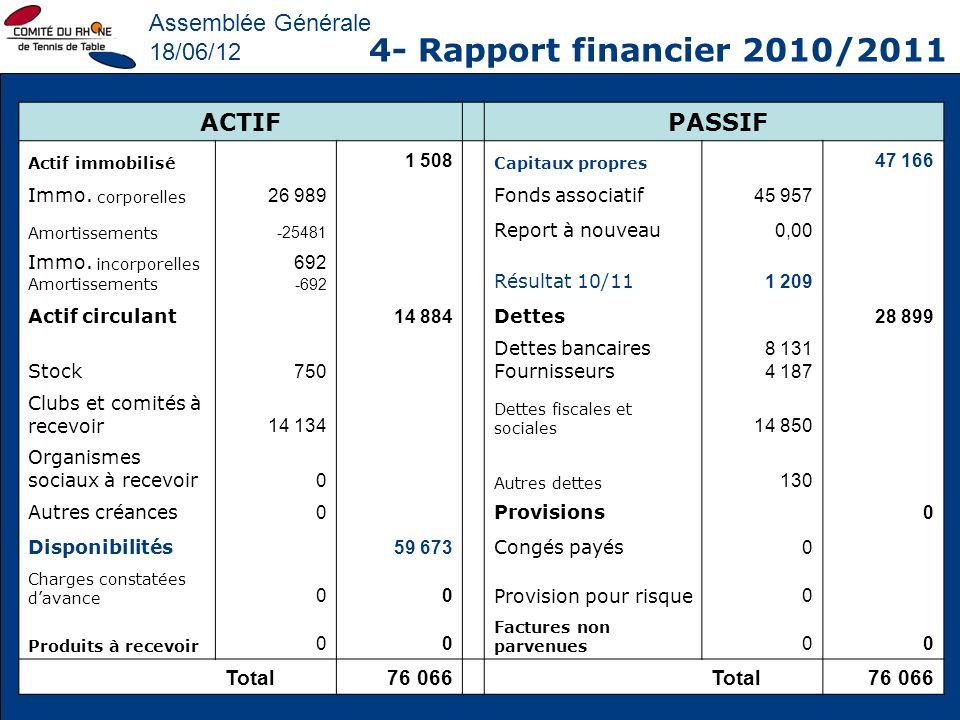 Assemblée Générale 18/06/12 4- Rapport financier 2010/2011 ACTIF PASSIF Actif immobilisé 1 508 Capitaux propres 47 166 Immo. corporelles 26 989 Fonds