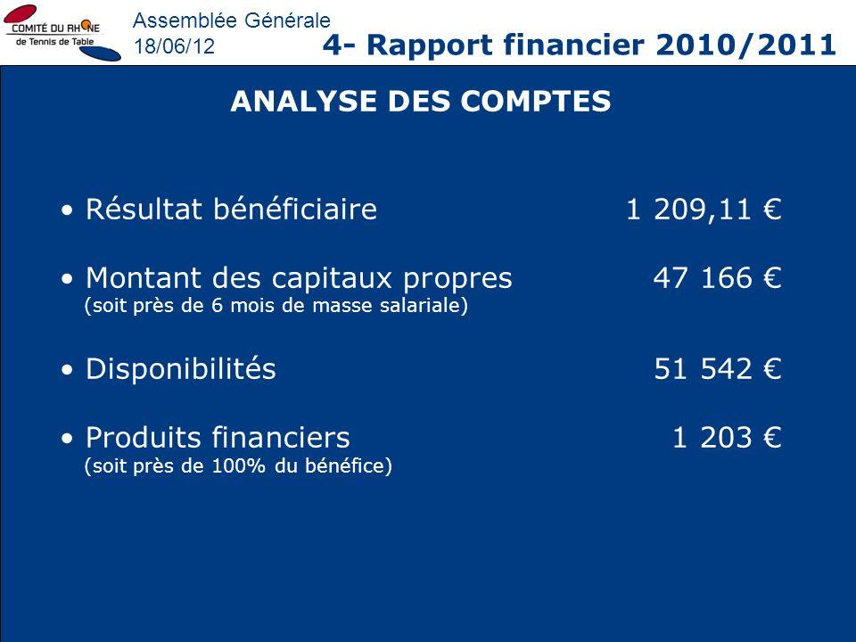 Assemblée Générale 18/06/12 4- Rapport financier 2010/2011 Résultat bénéficiaire1 209,11 Montant des capitaux propres47 166 (soit près de 6 mois de ma