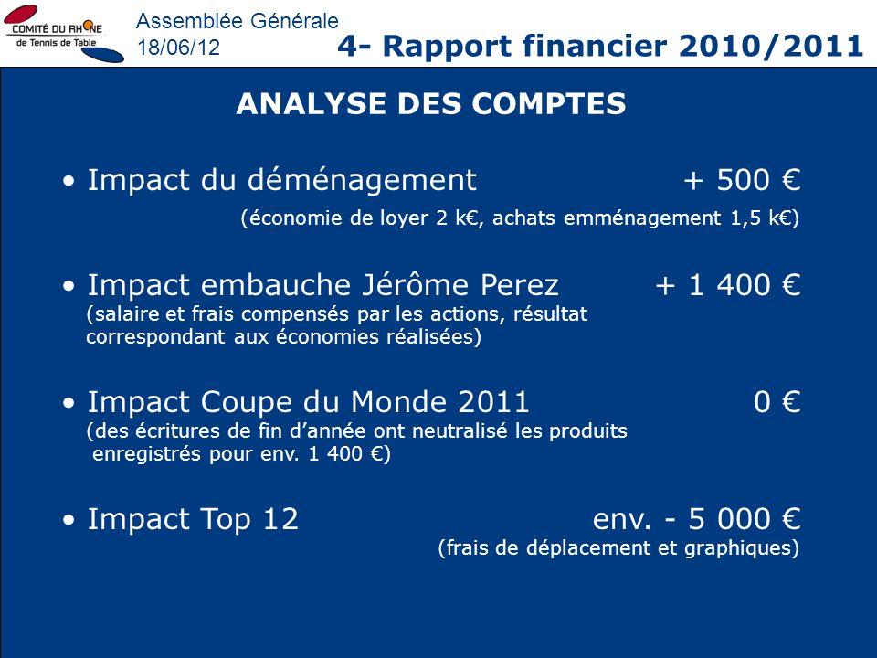 Assemblée Générale 18/06/12 4- Rapport financier 2010/2011 Impact du déménagement+ 500 (économie de loyer 2 k, achats emménagement 1,5 k) Impact embau
