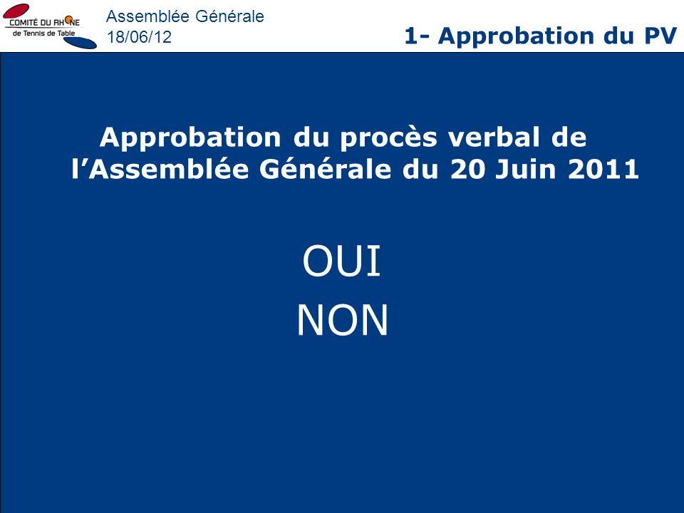 Assemblée Générale 18/06/12 3- Bilan dactivité 2011/2012 FORMATION DES CADRES TECHNIQUES Jeune Entraîneur: 12 Entraîneur départemental: 6 Entraîneur régional: 2 Entraîneur fédéral: 0 DEJEPS : Axel Defours (en cours)