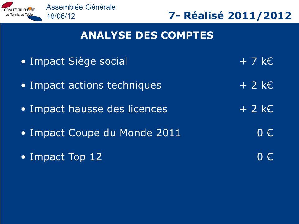 Assemblée Générale 18/06/12 7- Réalisé 2011/2012 Impact Siège social+ 7 k Impact actions techniques+ 2 k Impact hausse des licences+ 2 k Impact Coupe