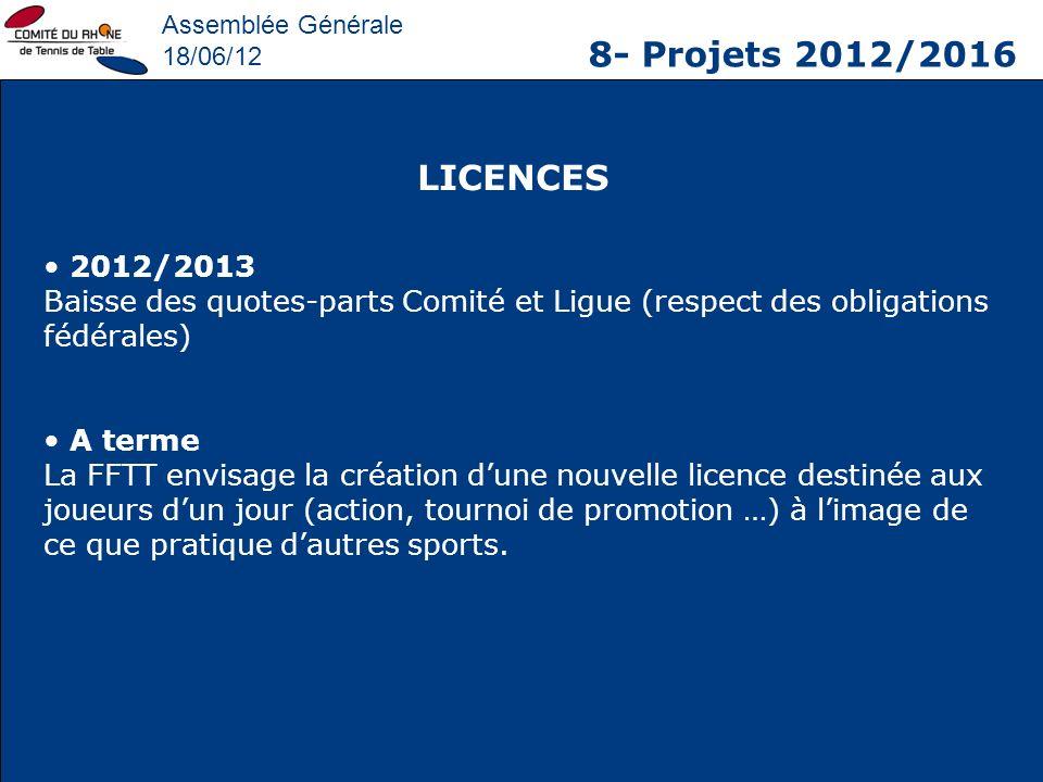 Assemblée Générale 18/06/12 8- Projets 2012/2016 LICENCES 2012/2013 Baisse des quotes-parts Comité et Ligue (respect des obligations fédérales) A term