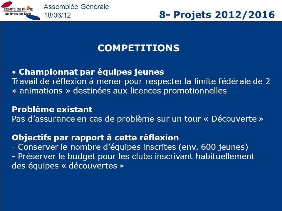 Assemblée Générale 18/06/12 8- Projets 2012/2016 COMPETITIONS Championnat par équipes jeunes Travail de réflexion à mener pour respecter la limite féd