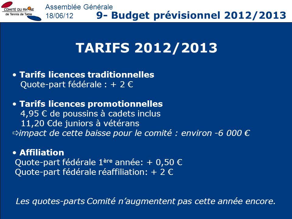 Assemblée Générale 18/06/12 9- Budget prévisionnel 2012/2013 TARIFS 2012/2013 Tarifs licences traditionnelles Quote-part fédérale : + 2 Tarifs licence