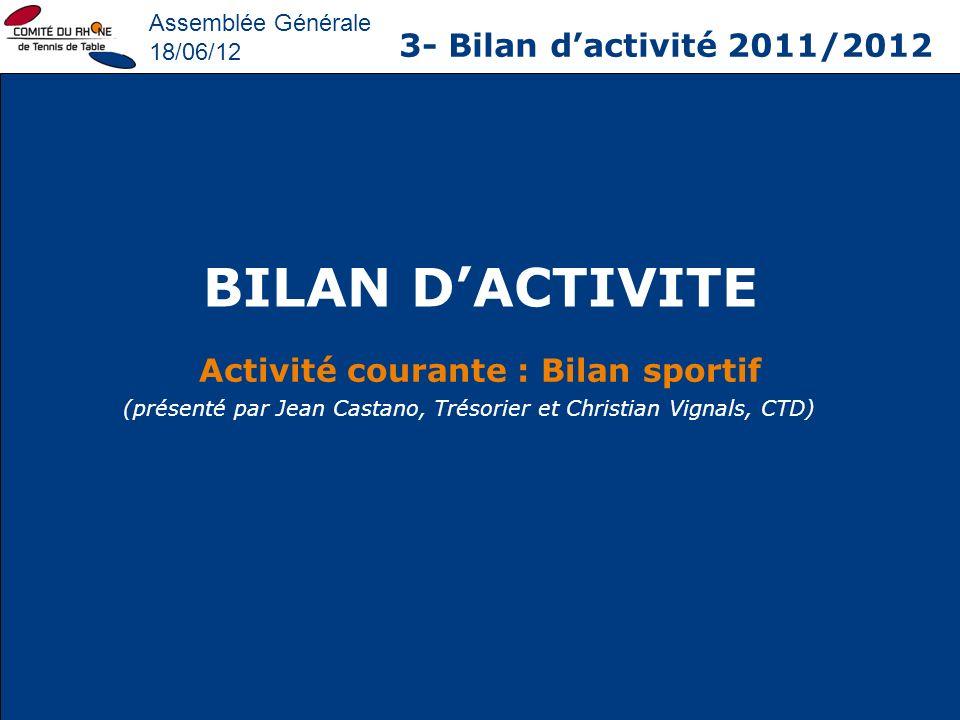 Assemblée Générale 18/06/12 3- Bilan dactivité 2011/2012 Activité courante : Bilan sportif BILAN DACTIVITE (présenté par Jean Castano, Trésorier et Ch