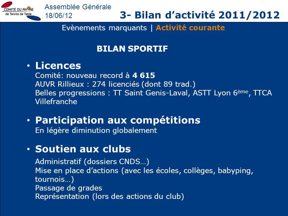 Assemblée Générale 18/06/12 3- Bilan dactivité 2011/2012 Evènements marquants | Activité courante Licences Comité: nouveau record à 4 615 AUVR Rillieu