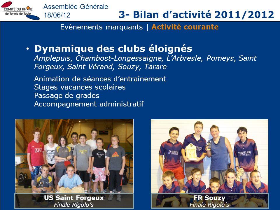 Assemblée Générale 18/06/12 3- Bilan dactivité 2011/2012 Evènements marquants | Activité courante Dynamique des clubs éloignés Amplepuis, Chambost-Lon