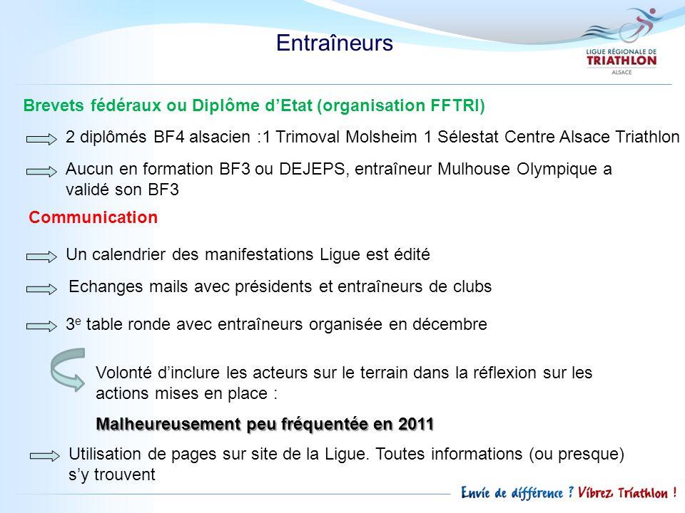 Entraîneurs Brevets fédéraux ou Diplôme dEtat (organisation FFTRI) 2 diplômés BF4 alsacien :1 Trimoval Molsheim 1 Sélestat Centre Alsace Triathlon Auc