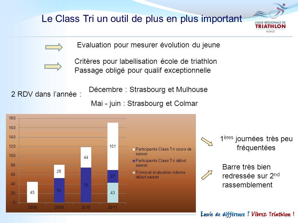 Le Class Tri un outil de plus en plus important 2 RDV dans lannée : 1 ères journées très peu fréquentées Evaluation pour mesurer évolution du jeune Cr
