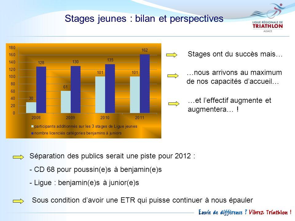 Stages jeunes : bilan et perspectives …nous arrivons au maximum de nos capacités daccueil… …et leffectif augmente et augmentera… ! Stages ont du succè
