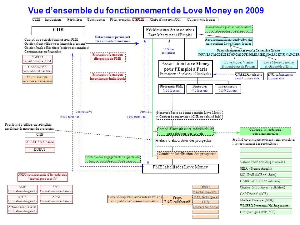 CEEI Fédération des associations Love Money pour lEmploi Association Love Money pour lEmploi à Paris Permanents : 3 salariés + 2 bénévoles CIIB Bénévo