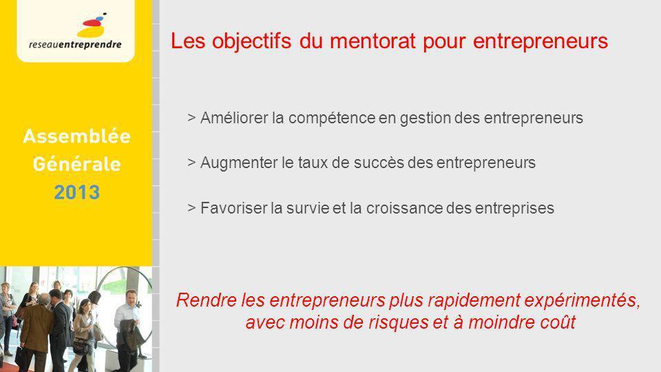 > Améliorer la compétence en gestion des entrepreneurs > Augmenter le taux de succès des entrepreneurs > Favoriser la survie et la croissance des entreprises Rendre les entrepreneurs plus rapidement expérimentés, avec moins de risques et à moindre coût Les objectifs du mentorat pour entrepreneurs