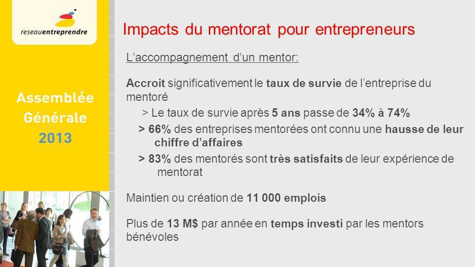 Laccompagnement dun mentor: Accroit significativement le taux de survie de lentreprise du mentoré > Le taux de survie après 5 ans passe de 34% à 74% > 66% des entreprises mentorées ont connu une hausse de leur chiffre daffaires > 83% des mentorés sont très satisfaits de leur expérience de mentorat Maintien ou création de 11 000 emplois Plus de 13 M$ par année en temps investi par les mentors bénévoles Impacts du mentorat pour entrepreneurs
