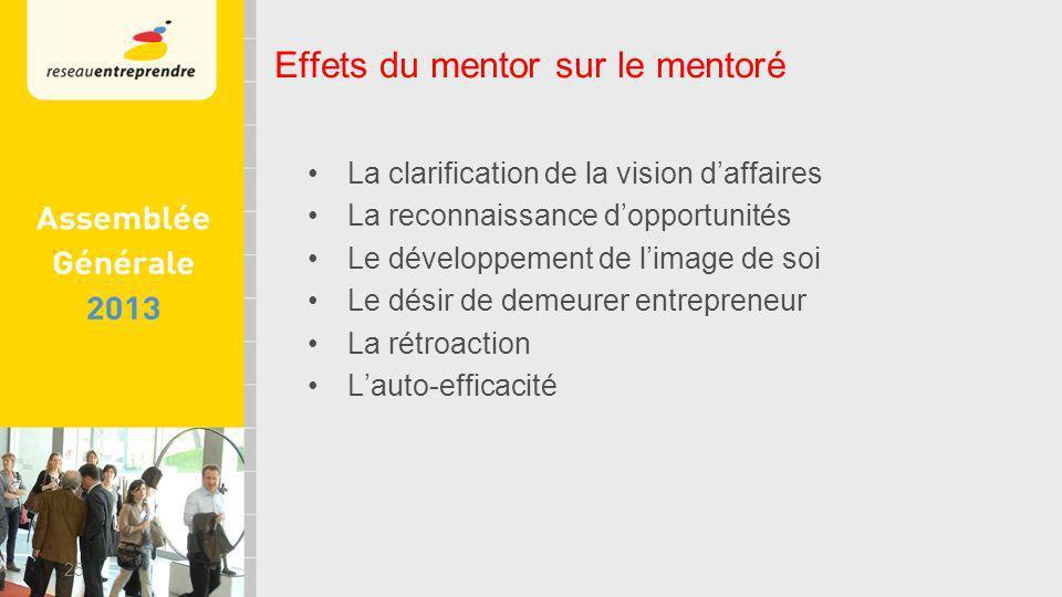 La clarification de la vision daffaires La reconnaissance dopportunités Le développement de limage de soi Le désir de demeurer entrepreneur La rétroaction Lauto-efficacité 25 Effets du mentor sur le mentoré