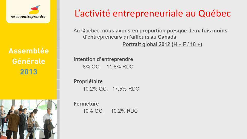 Au Québec, nous avons en proportion presque deux fois moins dentrepreneurs quailleurs au Canada Portrait global 2012 (H + F / 18 +) Intention dentreprendre 8% QC, 11,8% RDC Propriétaire 10,2% QC, 17,5% RDC Fermeture 10% QC, 10,2% RDC Lactivité entrepreneuriale au Québec