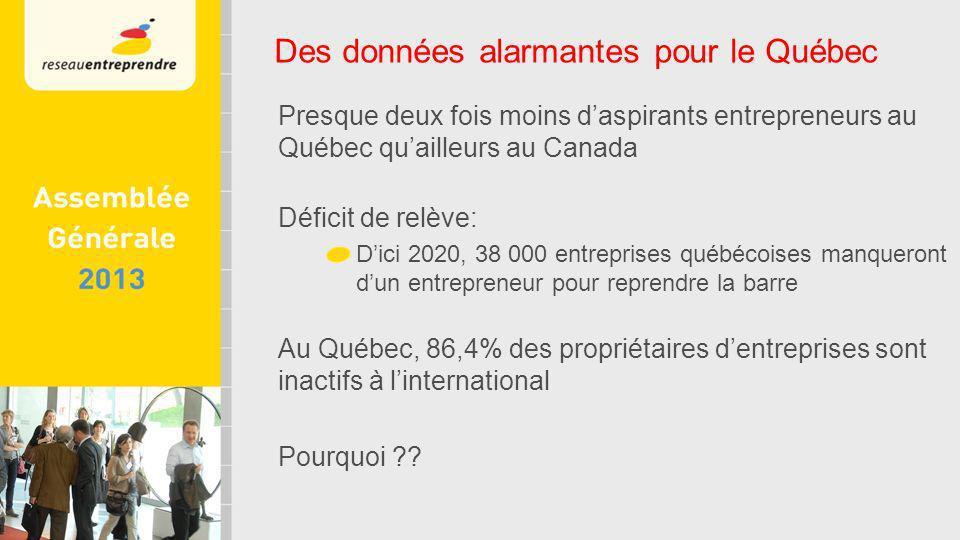 Presque deux fois moins daspirants entrepreneurs au Québec quailleurs au Canada Déficit de relève: Dici 2020, 38 000 entreprises québécoises manqueront dun entrepreneur pour reprendre la barre Au Québec, 86,4% des propriétaires dentreprises sont inactifs à linternational Pourquoi .