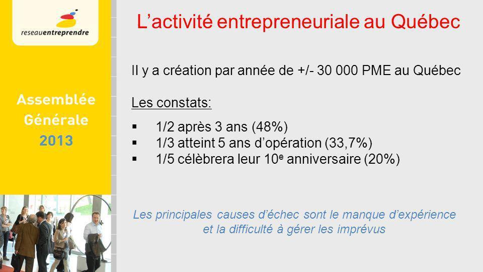 Il y a création par année de +/- 30 000 PME au Québec Les constats: 1/2 après 3 ans (48%) 1/3 atteint 5 ans dopération (33,7%) 1/5 célèbrera leur 10 e anniversaire (20%) Les principales causes déchec sont le manque dexpérience et la difficulté à gérer les imprévus Lactivité entrepreneuriale au Québec