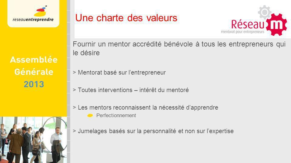 Fournir un mentor accrédité bénévole à tous les entrepreneurs qui le désire > Mentorat basé sur lentrepreneur > Toutes interventions – intérêt du mentoré > Les mentors reconnaissent la nécessité dapprendre Perfectionnement > Jumelages basés sur la personnalité et non sur lexpertise Une charte des valeurs