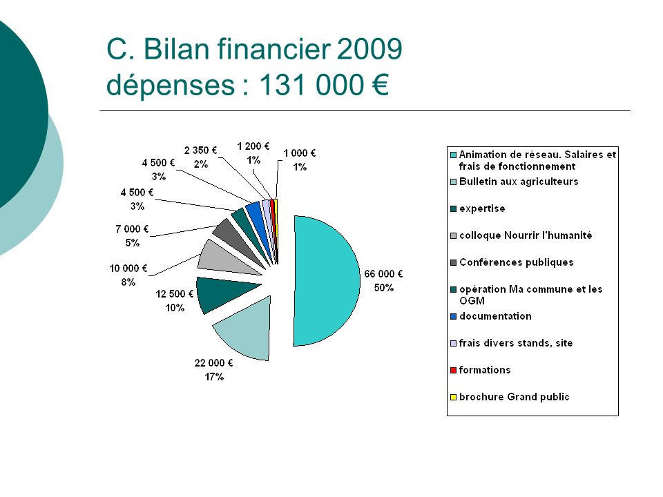 C. Bilan financier 2009 dépenses : 131 000