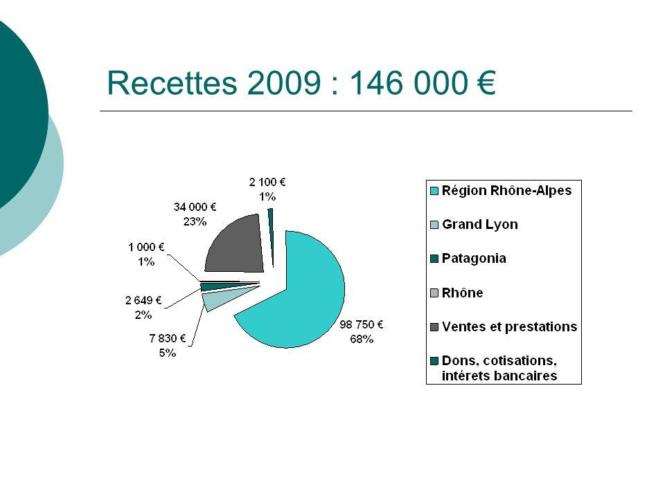 Recettes 2009 : 146 000