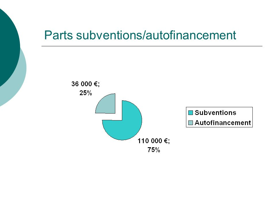 Parts subventions/autofinancement
