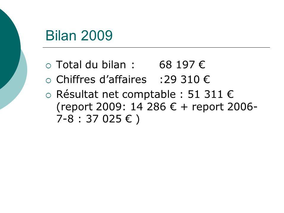 Bilan 2009 Total du bilan : 68 197 Chiffres daffaires :29 310 Résultat net comptable : 51 311 (report 2009: 14 286 + report 2006- 7-8 : 37 025 )