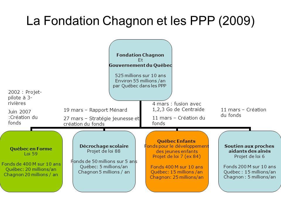 Québec en forme Fonds pour la promotion des saines habitudes de vie Loi 59 Fonds de 400 millions sur 10 ans Québec : 20 millions/an Chagnon: 20 millions/an