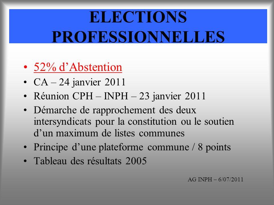 ELECTIONS PROFESSIONNELLES 52% dAbstention CA – 24 janvier 2011 Réunion CPH – INPH – 23 janvier 2011 Démarche de rapprochement des deux intersyndicats