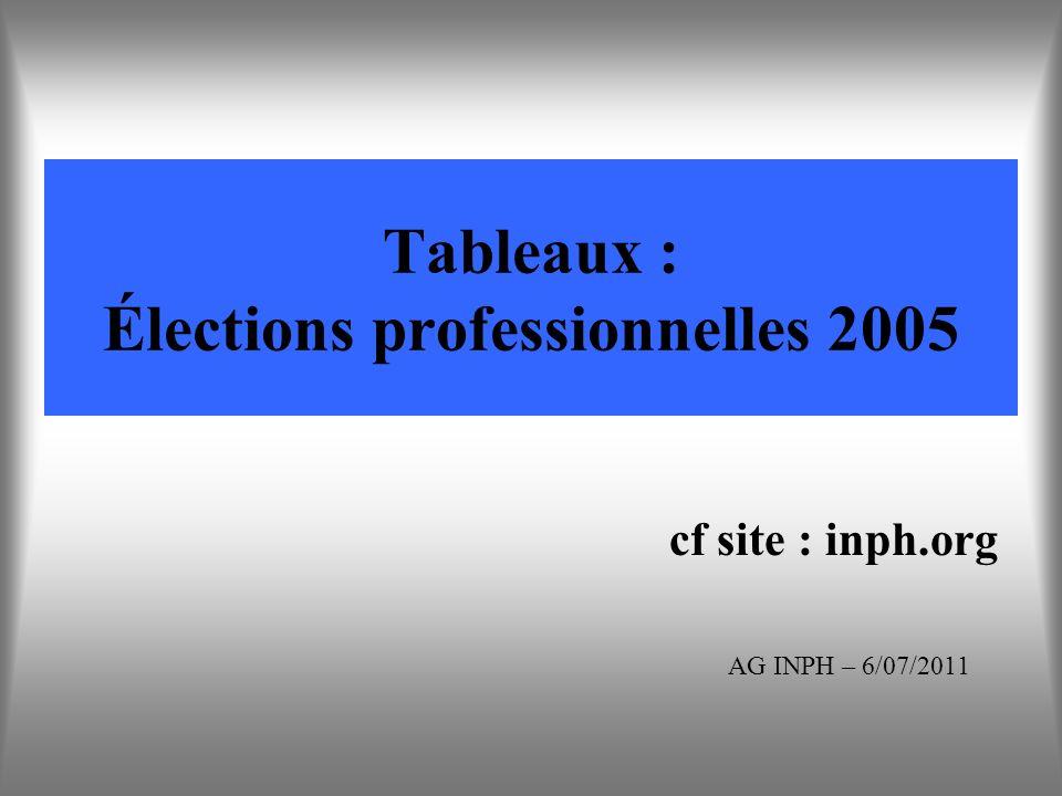 Tableaux : Élections professionnelles 2005 cf site : inph.org AG INPH – 6/07/2011