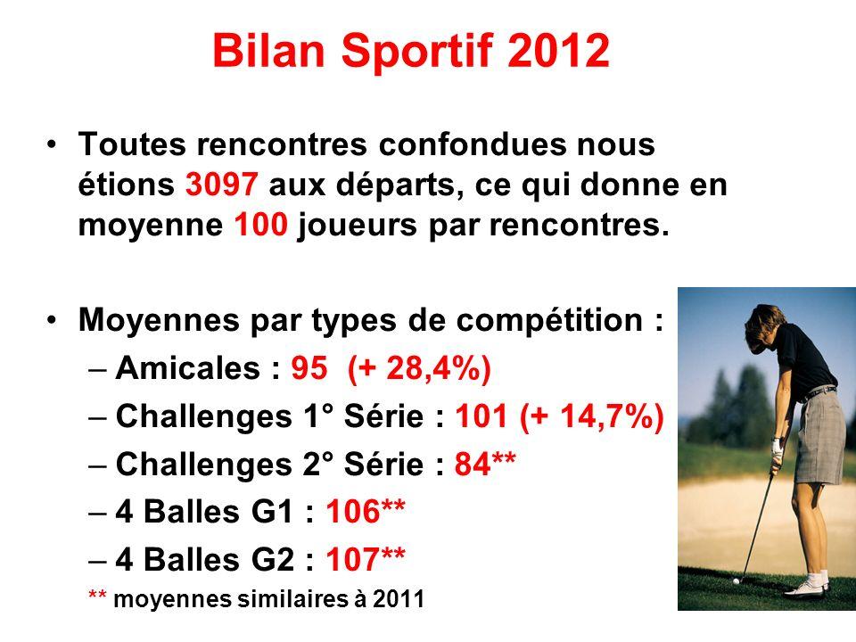 Bilan Sportif 2012 Toutes rencontres confondues nous étions 3097 aux départs, ce qui donne en moyenne 100 joueurs par rencontres. Moyennes par types d