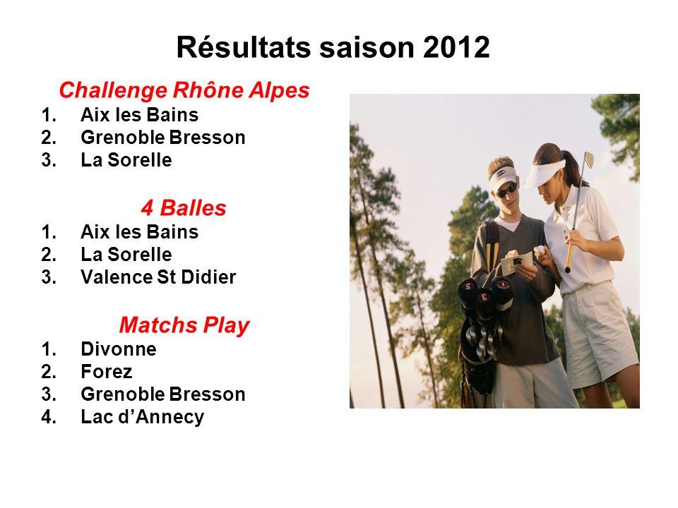Résultats saison 2012 Challenge Rhône Alpes 1.Aix les Bains 2.Grenoble Bresson 3.La Sorelle 4 Balles 1.Aix les Bains 2.La Sorelle 3.Valence St Didier