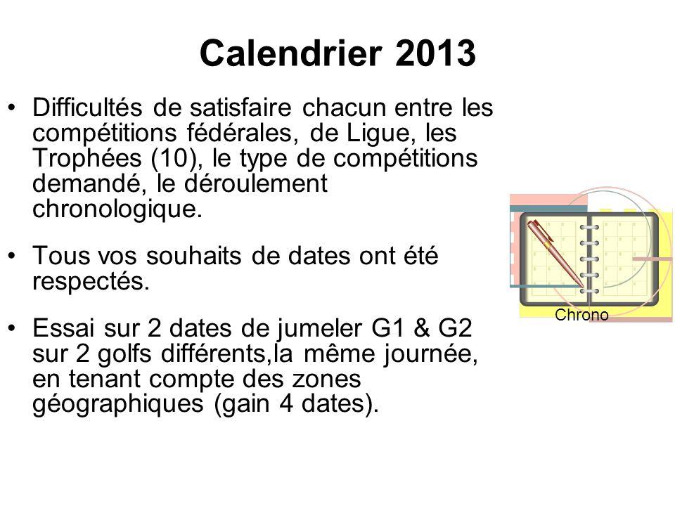 Calendrier 2013 Difficultés de satisfaire chacun entre les compétitions fédérales, de Ligue, les Trophées (10), le type de compétitions demandé, le dé