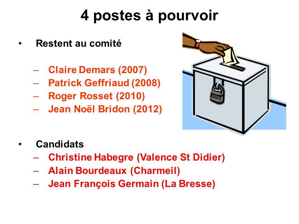 4 postes à pourvoir Restent au comité –Claire Demars (2007) –Patrick Geffriaud (2008) –Roger Rosset (2010) –Jean Noël Bridon (2012) Candidats –Christi